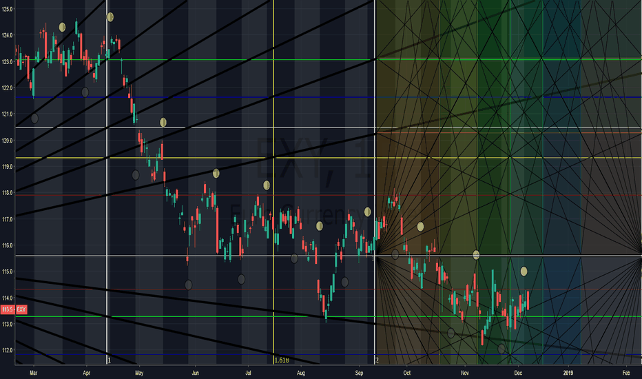 EXY: good times for the EUR!