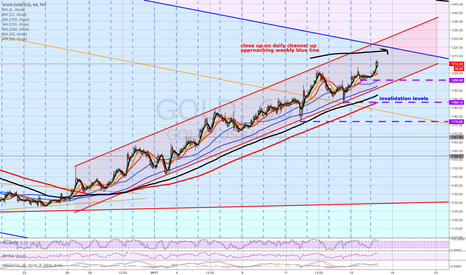 GOLD: gold close to a retracement?