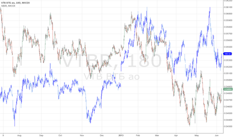VTBR: VTBR SBER: Shrinking gap