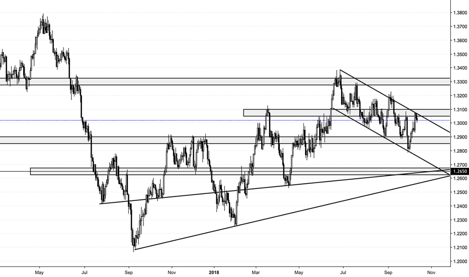 USDCAD: USD/CAD Looking for More Shorts