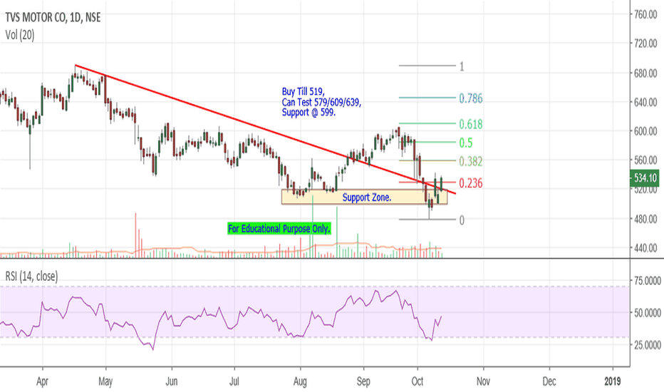 TVSMOTOR: TVS Motor - Time For Long.