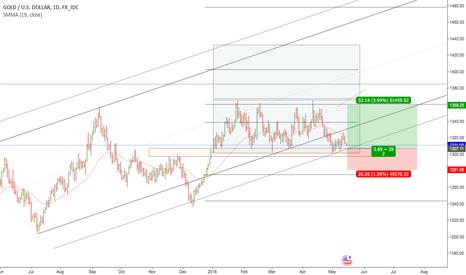 XAUUSD: Gold Trading Range Low Buy