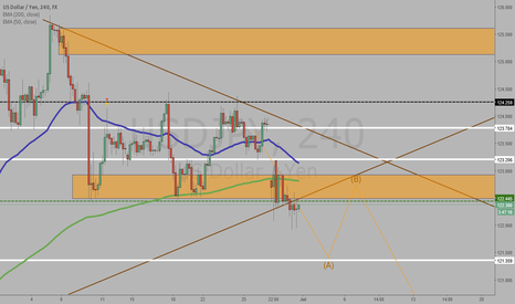 USDJPY: quick chart analysis
