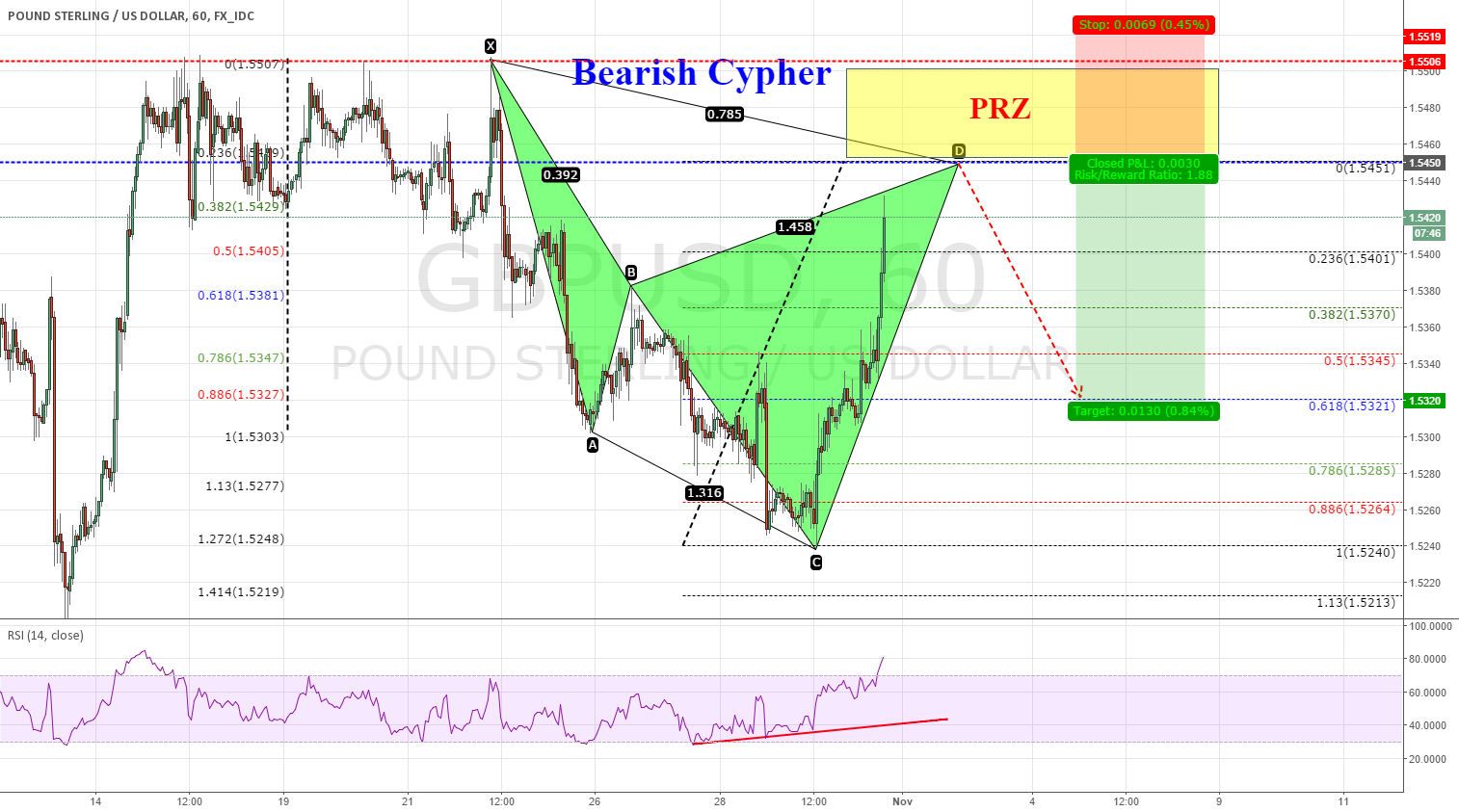 GBPUSD,60, Bearish Cypher