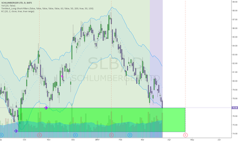 SLB: SCHLUMBERGER SETTING UP LONG ENTRY