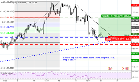 GBPJPY: GBPJPY Looking to hold support