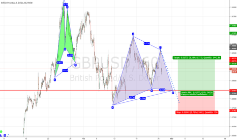 GBPUSD: GBPUSD BULLISH GARTLEY