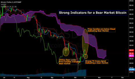 BTCUSD: Using Ichimoku Clouds to analyze Bitcoin