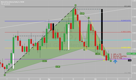 NGAS: Will it be a Gartley pattern ?
