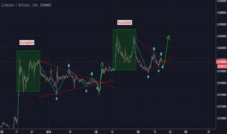 LTCBTC: Litecoin(LTC) Update : Double Truncation & Double Apex.