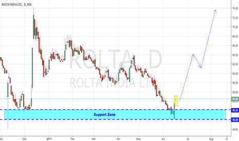 "ROLTA: ROLTA - AT ""VALUE INVESTING"" LEVELS"