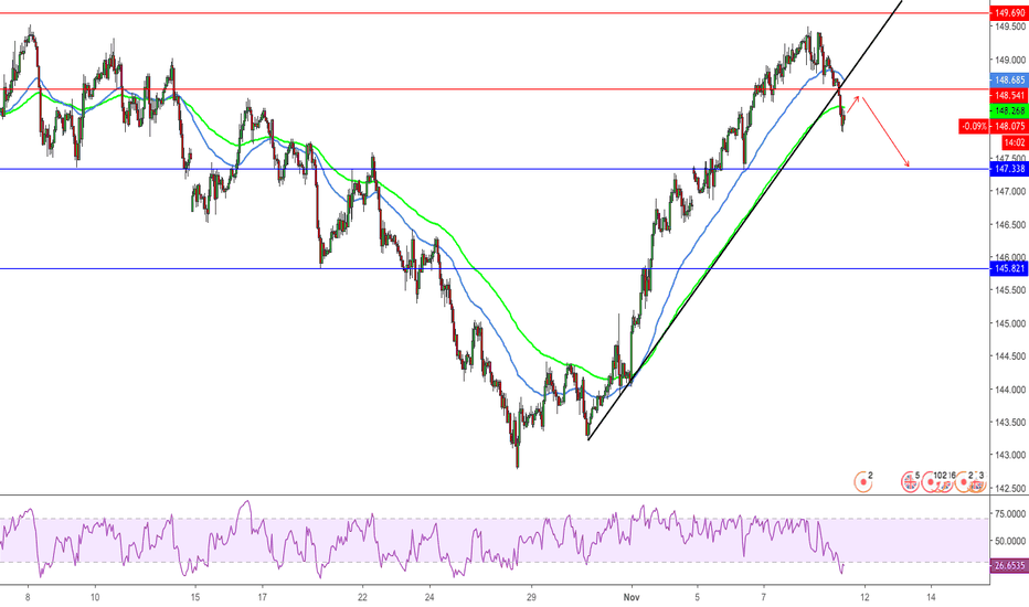 GBPJPY: GBPJPY Sell on 1H
