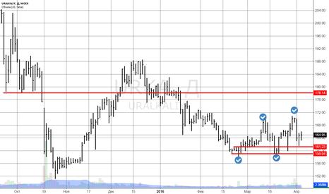 URKA: Уралкалий продолжает постепенно формировать растущую тенденцию