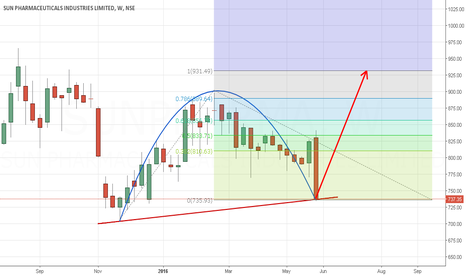 SUNPHARMA: SUNPHARMA - Weekly Chart - Long in the next few Weeks