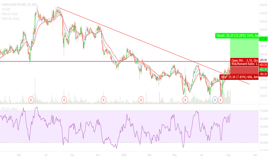 CADILAHC: CADILAHC- LONG OPPORTUNITY WITH TREND LINE BREAKOUT