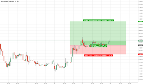 ADANIENT: Trend Analysis - Price action