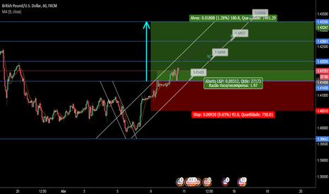 GBPUSD: Situação provável EUR/USD, Likely situation for the week 09/04