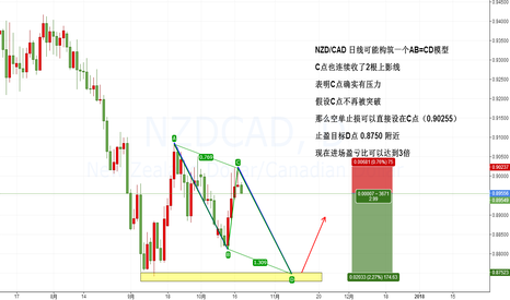 NZDCAD: NZDCAD day AB=CD pattert