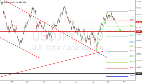 USDJPY: Previously we long from 107.3 to 113 then we can short now