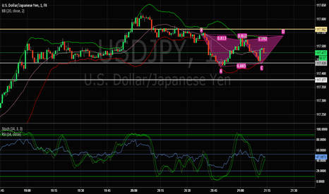 USDJPY: Consider a sell / put at point D