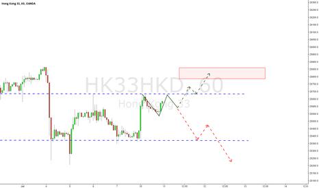 HK33HKD: Hang Seng Index Future / 60 / Trading Tips
