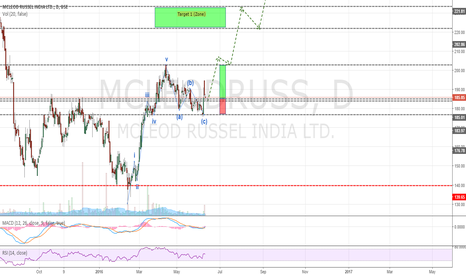 MCLEODRUSS: MCLEOD RUSSEL IN STRONG BULLISH TREND