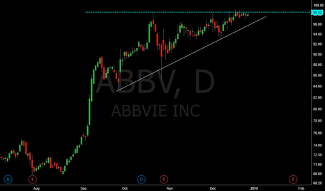 ABBV: Bullish Triangle
