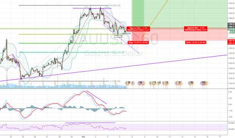 XAUUSD: Bullish continuation