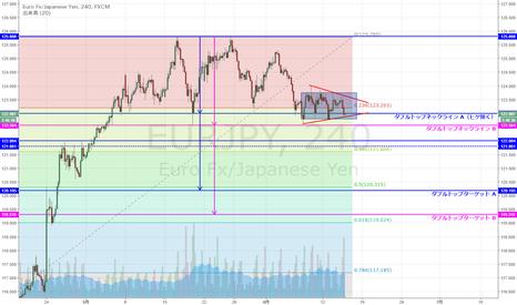 EURJPY: EUR/JPY そろそろ保合いも煮詰まってきた