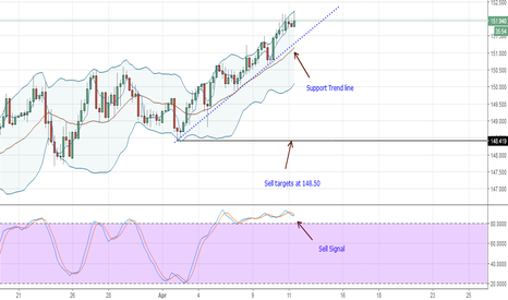 GBPJPY: (Sell) GBPJPY Technical Analysis for April 11, 2018