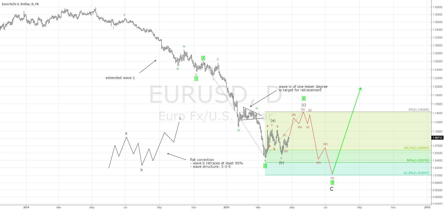 Week7: EURUSD will rise