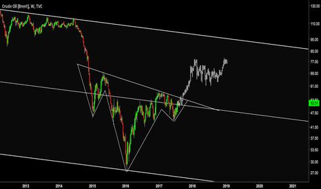 UKOIL: IHS on Crude