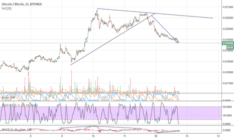 LTCBTC: Litecoin on the way up