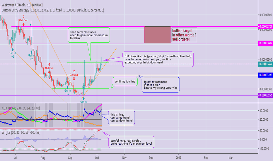 WPRBTC: Something Happening Here! $WPR Really Catches My Attention! Why?