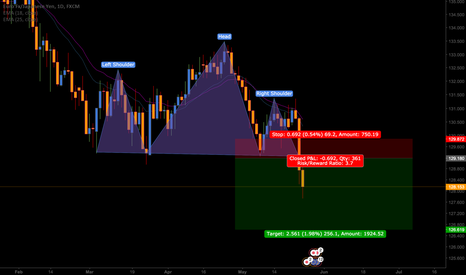 EURJPY: EURJPY Head & Shoulders