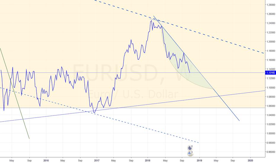 EURUSD: EUR-USD Still heading SOUTH
