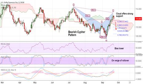 USDJPY: 'Bearish Cypher' on USD/JPY, weakness seen below 111.60