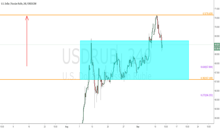 USDRUB: $USDRUB - Target Hit!