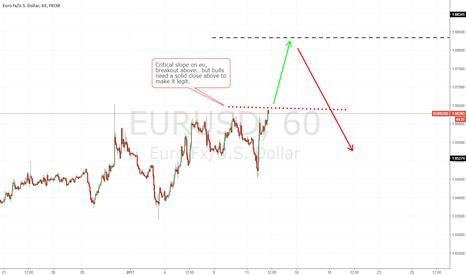EURUSD: EU breakout level