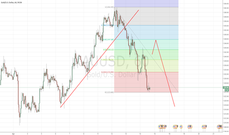 XAUUSD: XAUUSD - Gold - Looking to sell once 3 wave correction is done