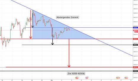 BTCUSDT: BTC/USDT großes absteigendes Dreieck