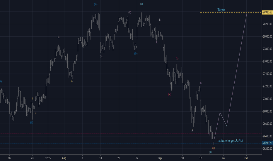 BANKNIFTY: Elliott wave analysis