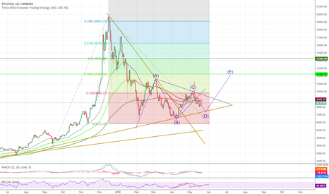 BTCUSD: End of Consolidation. Next cycle underway.