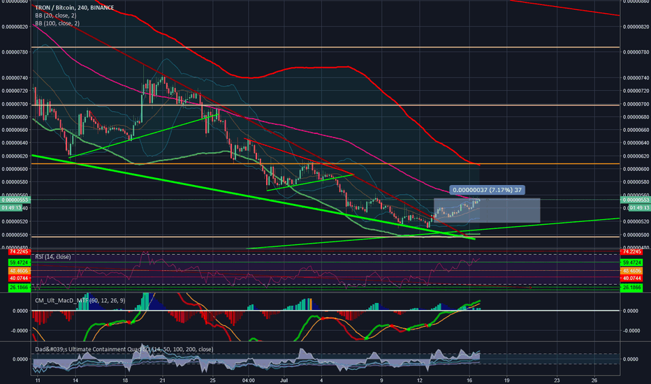 TRXBTC: TRX going bullish again? Im selling now here!