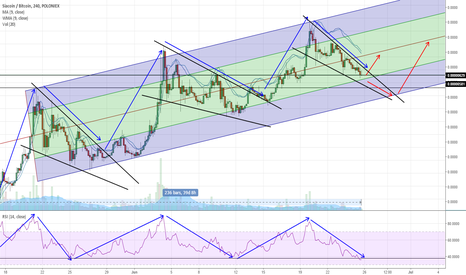 SCBTC: Ready for liftoff/possible entry point(s)