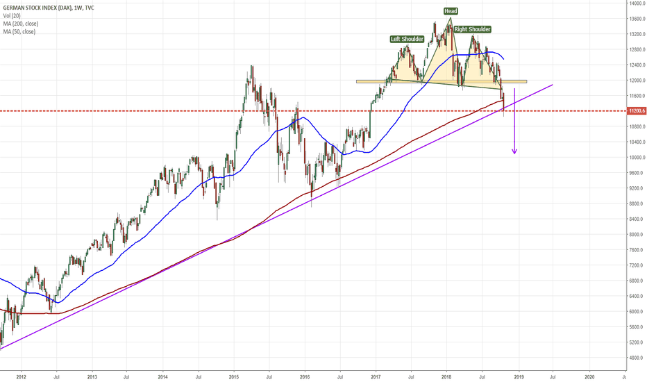 DEU30: DAX - Completed a Head and Shoulder on the weekly timeframe
