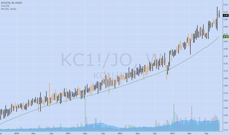 KC1!/JO: Coffee Continuous relative to JO
