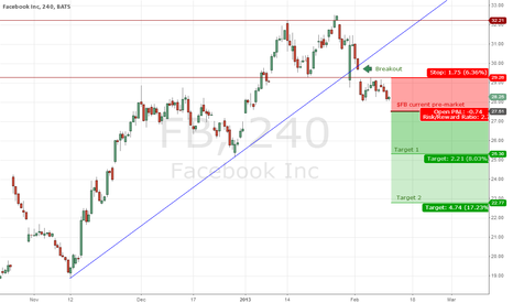 FB: Facebook ceasing the rally for now! FB trend breakout