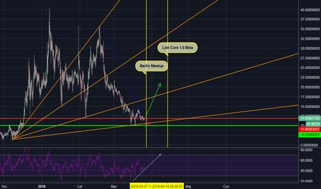 LSKUSD: LSK/USD - powoli do góry?