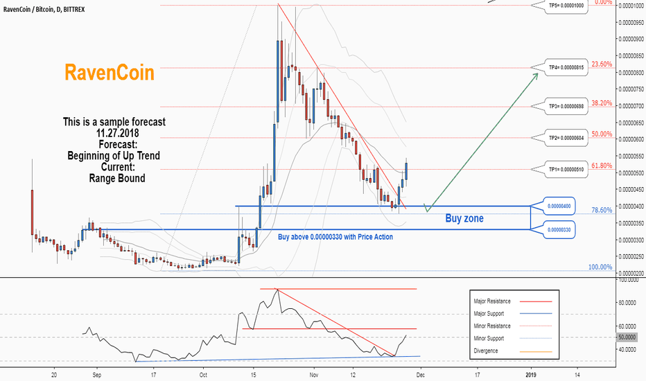 RVNBTC: There is a possibility for the beginning of an uptrend in RVNBTC